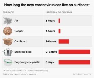 Lifespan of Covid-19