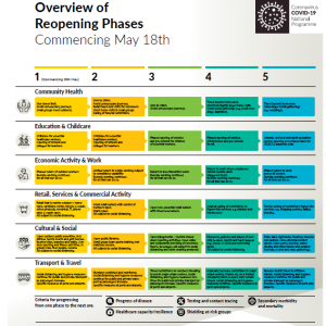 Phases of Covid 19 Roadmap